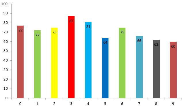 estadisticas numeros loteria de la cruz roja posicion 1