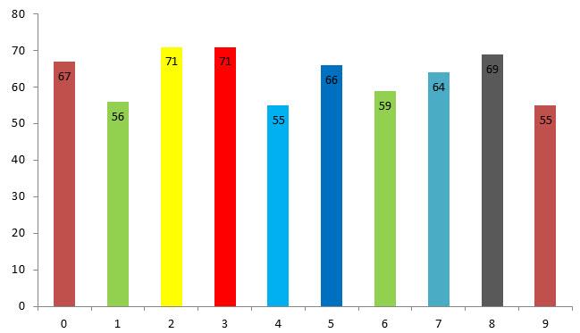 resultado de loteria medellin- estadísticas numeros