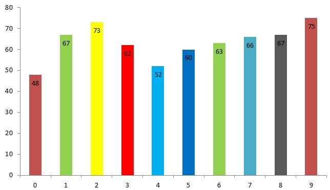 estadisticas numeros loteria de medellin posición 4
