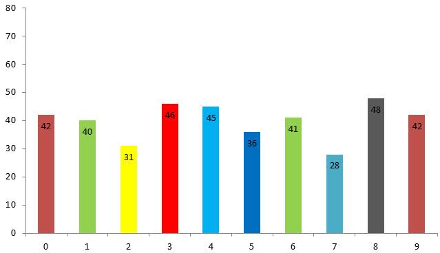 estadísticas números lotería de Risaralda posición 1