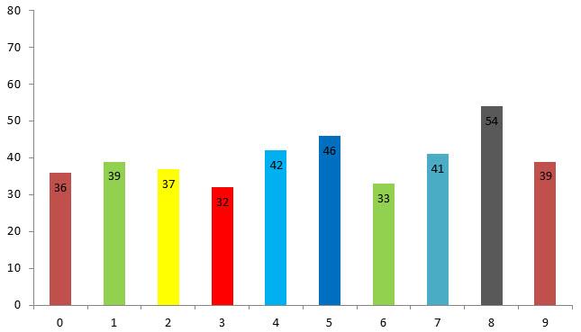 estadísticas números lotería de risaralda posición 2