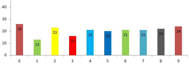 estadistica numeros loteria de santander posicion 3