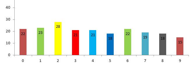 Resultado loteria Santader, Viernes 11 de octubre 2013