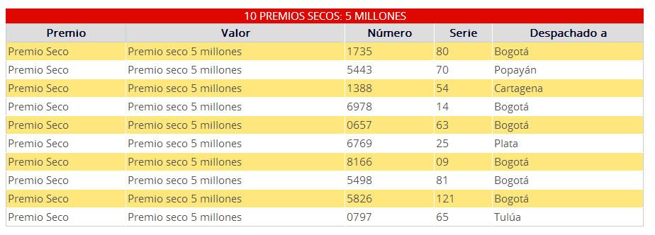 ganadores premios secos 5 millones lotería cundinamarca lunes 7 de octubre 2013