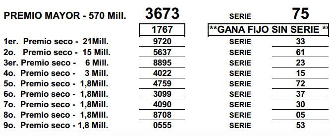 Resultado de numeros secos loteria del huila