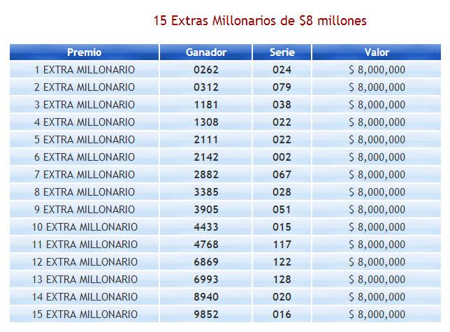 Números ganadores ultimo sorteo de la lotería de boyaca 2013