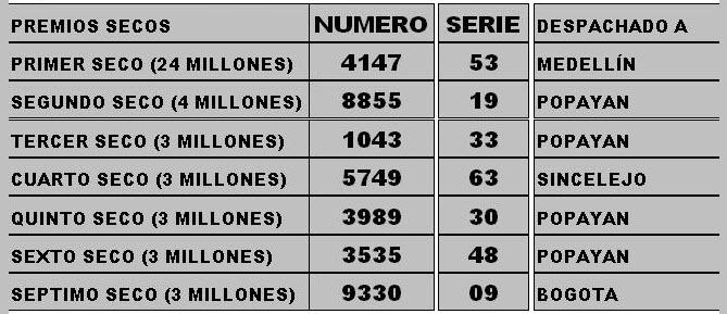 No. 1961 de la lotería del Cauca, día sábado 12 de octubre de 2013