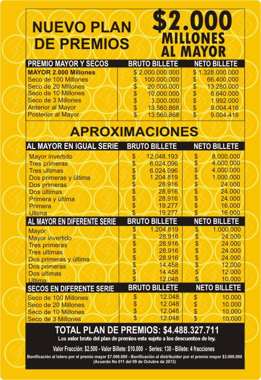 Loteria de Santander - Plan de premios